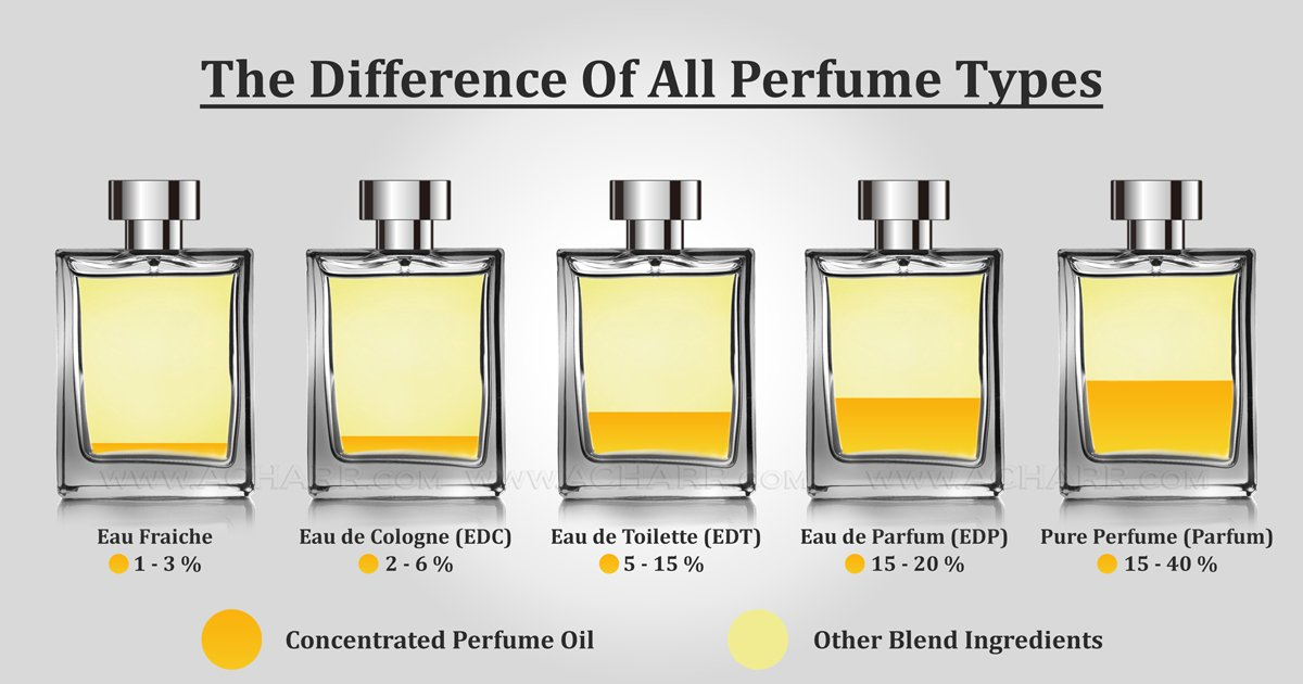 What is the difference between EDT, EDP and Parfum image